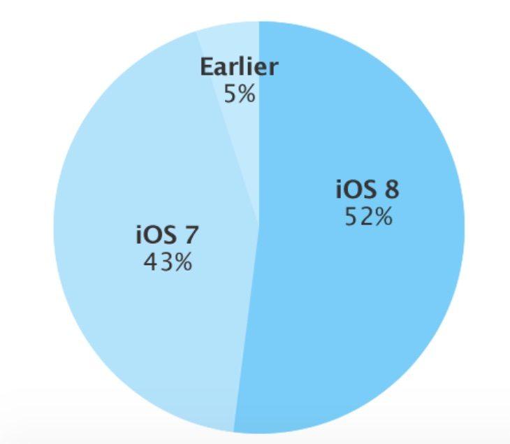 ioS 8.1 problems add to slow uptake of iOS 8.x