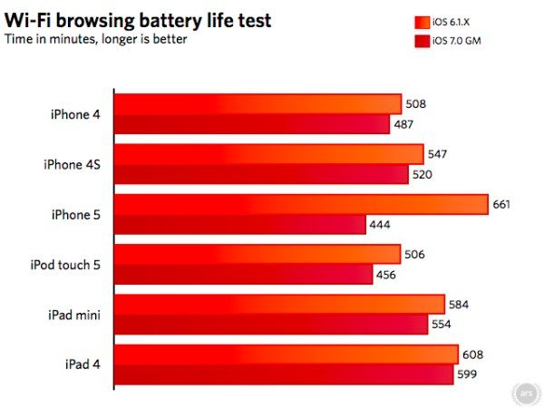 iphone-5-battery-life-ios-7