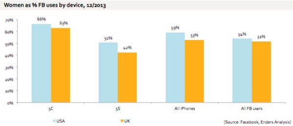 iphone-5c-favored-by-women-b