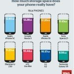 iphone 5c vs samsung galaxy s4 for available storage space