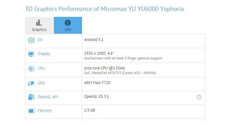 Micromax YU Yuphoria 6000