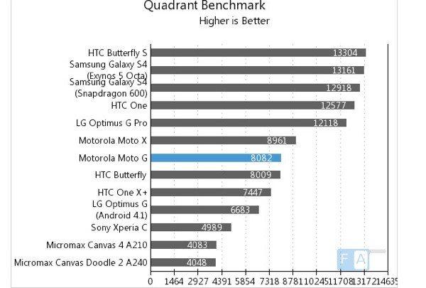 motorola-moto-g-competes-in-benchmarks