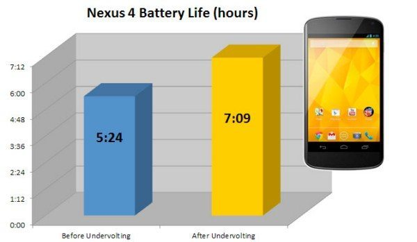 Nexus 4 undervolting adds to battery performance