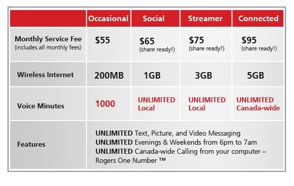 Cell Phone Service In Costa Rica – PrePaid SIM, Types of Phones