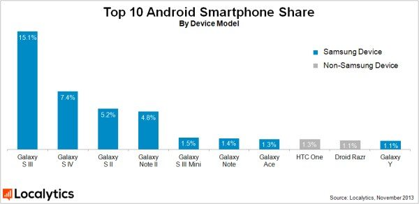 samsung-grabs-android-market