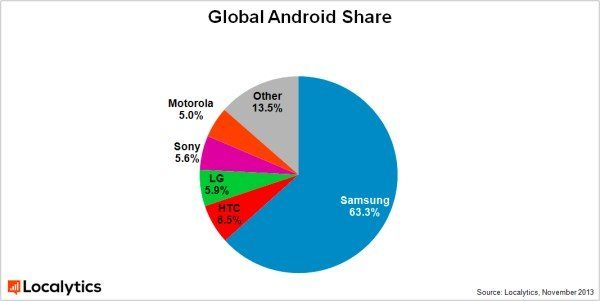 samsung-grabs-android-share