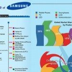 samsung-rise-to-prominence-infographic