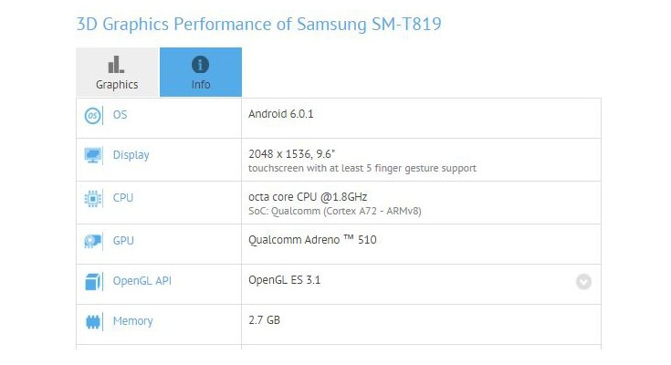 Samsung Galaxy Tab S3 may have gotten Benchmarked with the Snapdragon 652
