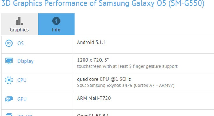 Samsung Galaxy O5 specs leak through Benchmark listing