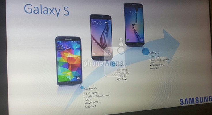 Samsung Galaxy S7 specifications leak through unlikely source