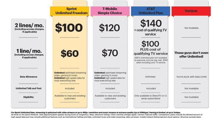 sprint unlimited freedom