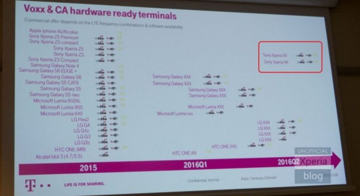 Unannounced smartphones from Sony, Microsoft and Samsung leak through T-Mobile roadmap