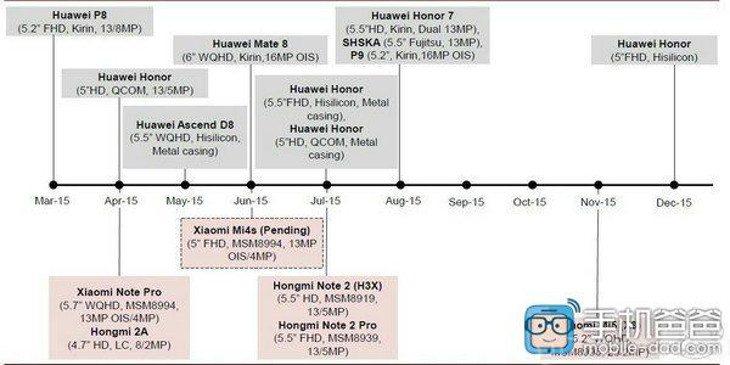 xiaomi.huawei-roadmap