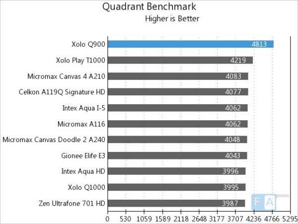 xolo-q900-benchmarks-b